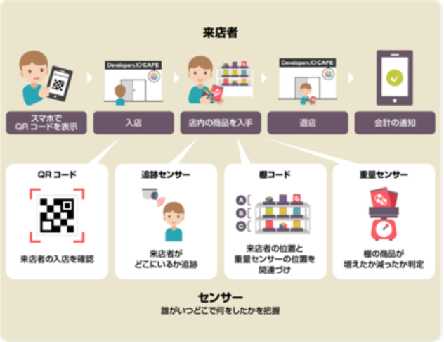 Developers.IO CAFE(デベロッパーズアイオー カフェ)